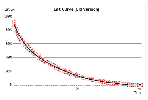 liftchart1