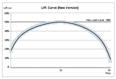 liftchart2
